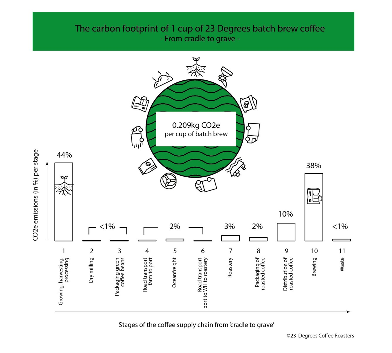 carbon footprint of 1 cup of coffee across the entire coffee supply chain