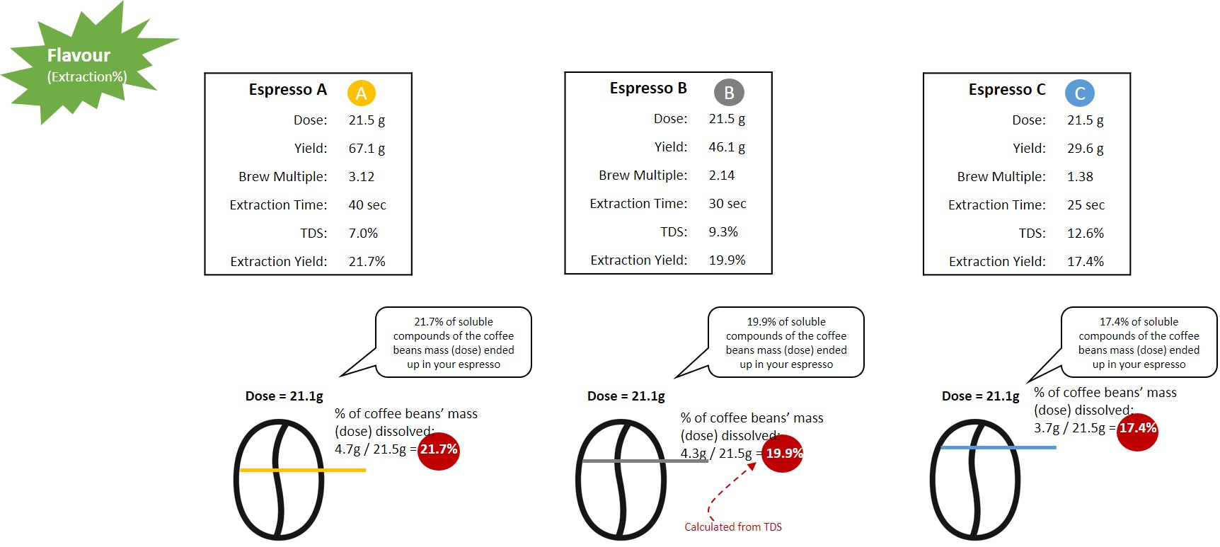 what is the extraction yield for espressos
